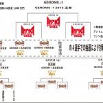 GENOME-1トーナメント表