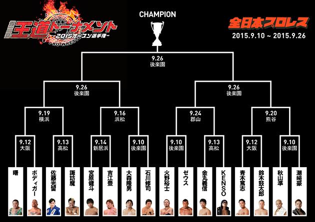 全日本プロレス_第3回王道トーナメント・トーナメント表